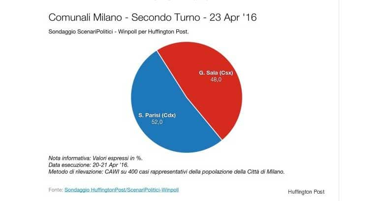 sondaggi elezioni milano 2016