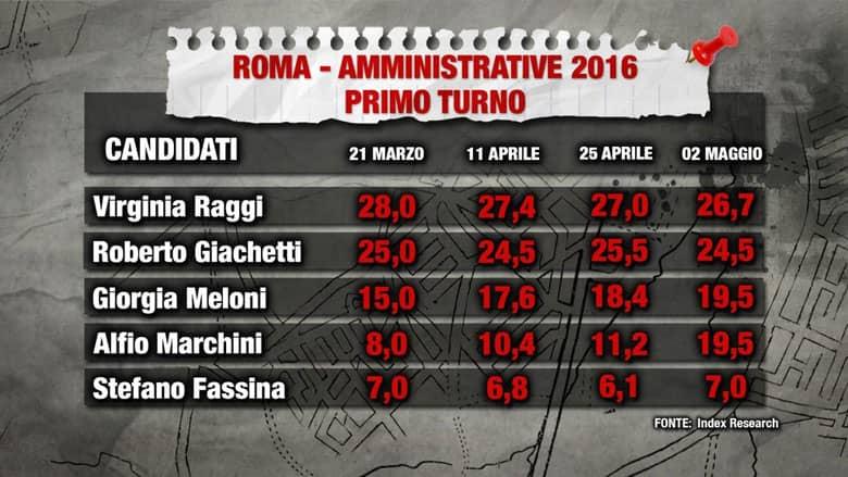 Sondaggi elezioni comunali Roma: sfida Raggi - Giachetti - Meloni - Marchini