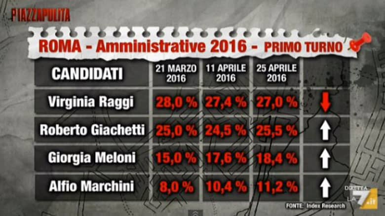 sondaggi elezioni comunali roma 2016: al voto il 5 giugno