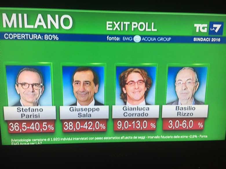 exit-poll-milano