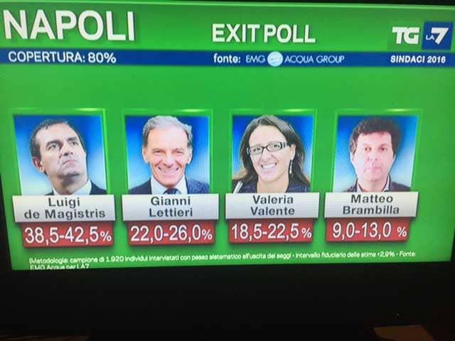 exit-poll-napoli