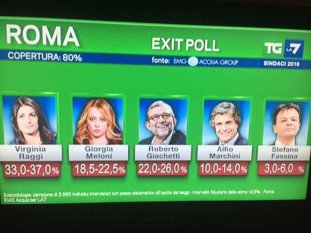 exit-poll-roma