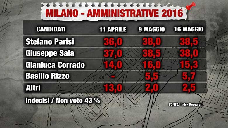 sondaggi comunali milano 2016