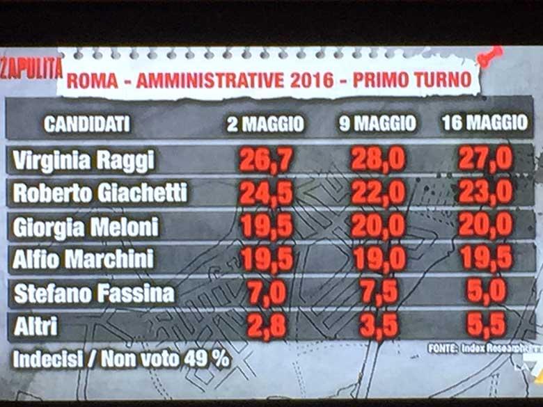 sondaggi elezioni comunali roma 2016 - amministrative roma 2016