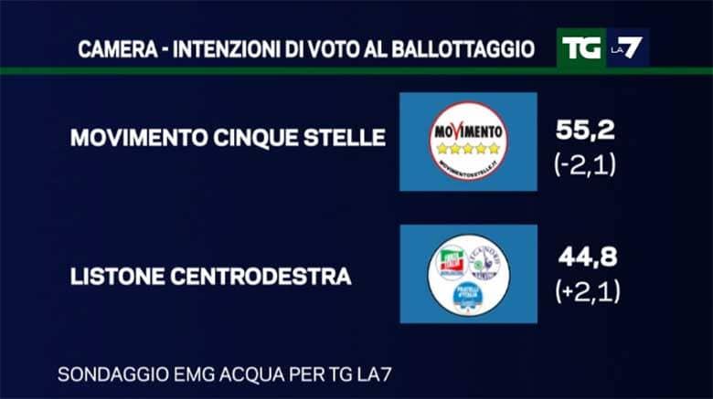 Sondaggi ballottaggio centrodestra - Movimento 5 Stelle