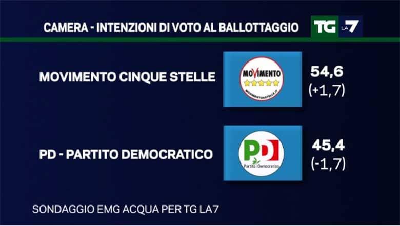 Sondaggi ballottaggio Movimento 5 Stelle - centrosinistra