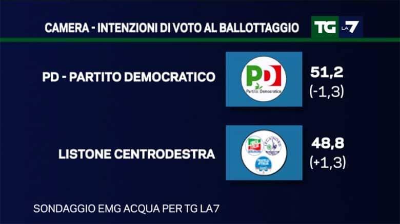 Sondaggi ballottaggio centrodestra - centrosinistra