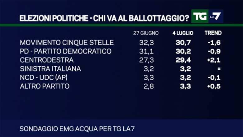 sondaggi-nazionali-cdx-unito
