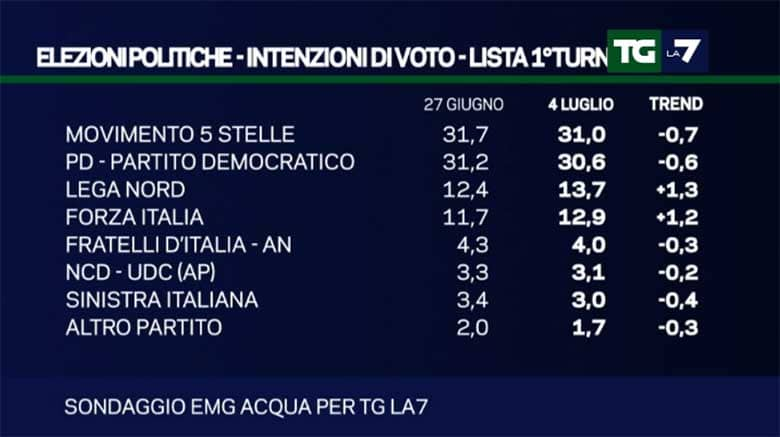 sondaggi-nazionali-partiti