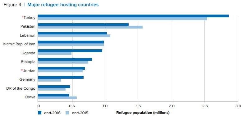 quanti sono i rifugiati in italia e in europa