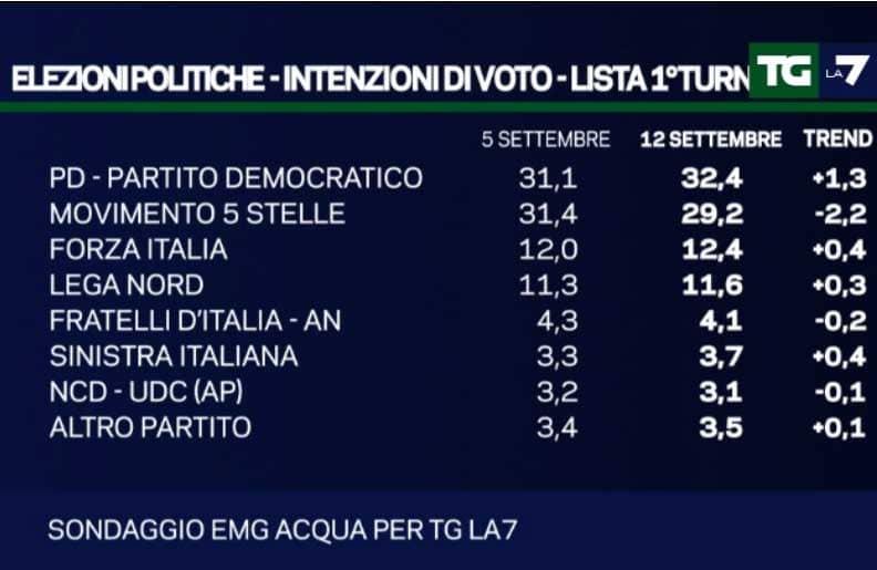 sondaggi politici nazionali 12 settembre