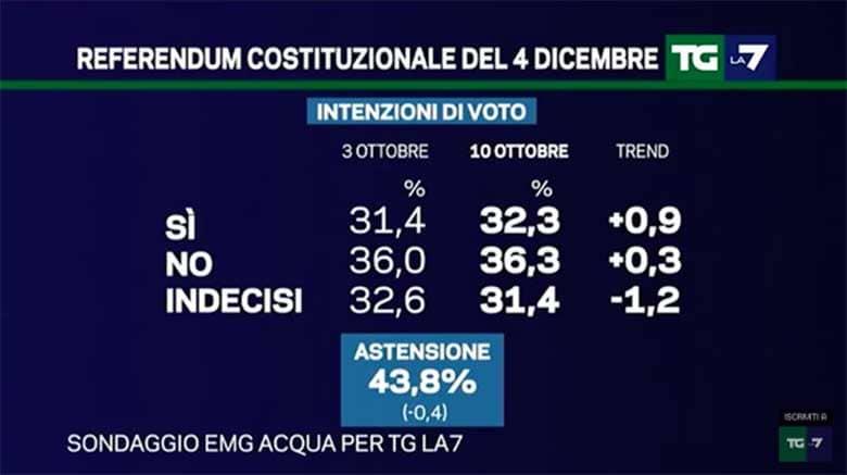 referendum-costituzionale-4-dicembre-sondaggi