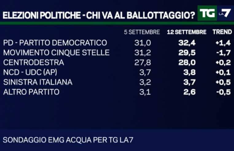 sondaggi politici: chi va al ballottaggio