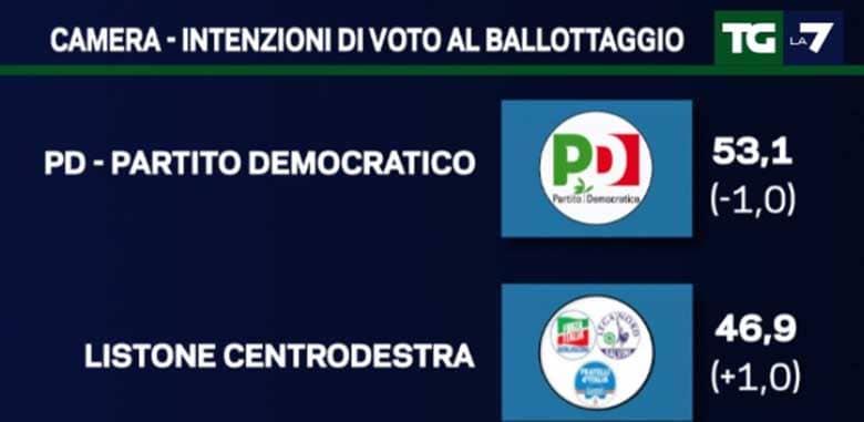 sondaggi politici 26 settembre