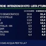 sondaggi politici 2017