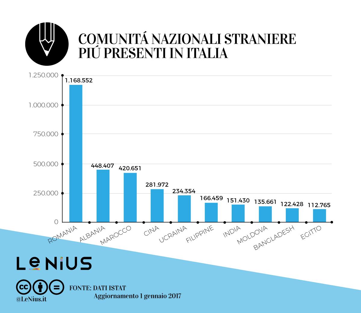 quanti sono gli immigrati in italia e in europa