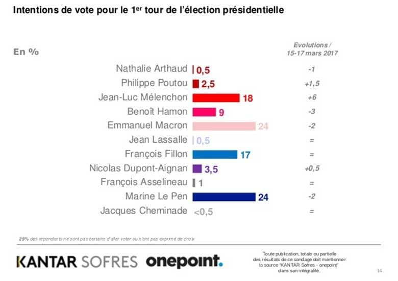 sondaggi elezioni francia 2017