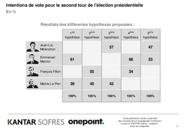 sondaggi elezioni francesi: possibili ballottaggi
