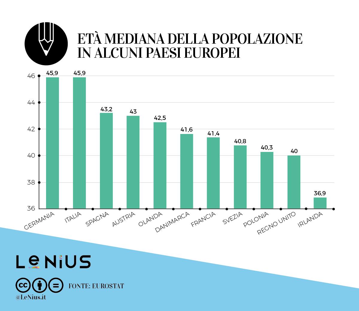 età mediana in europa