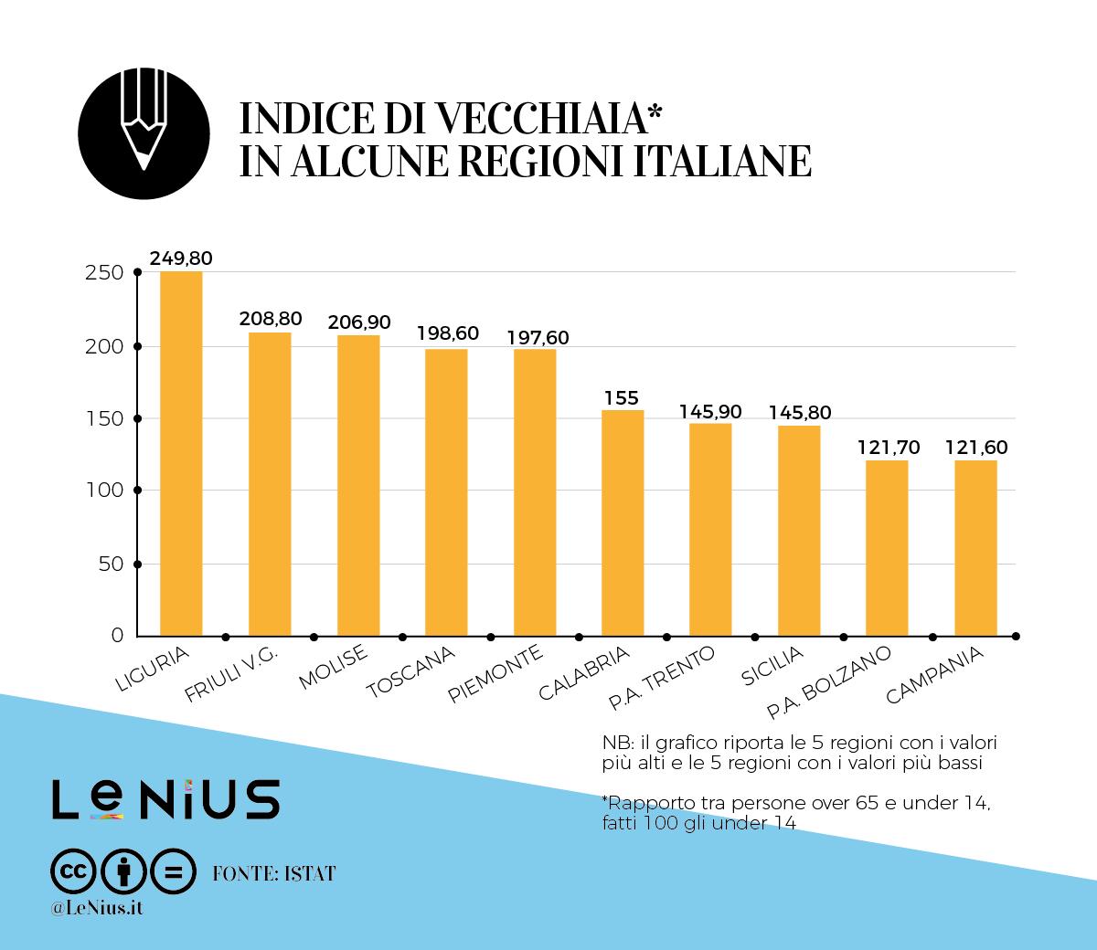 indice di vecchiaia in italia