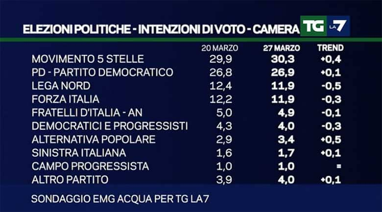 sondaggi elettorali 27 marzo