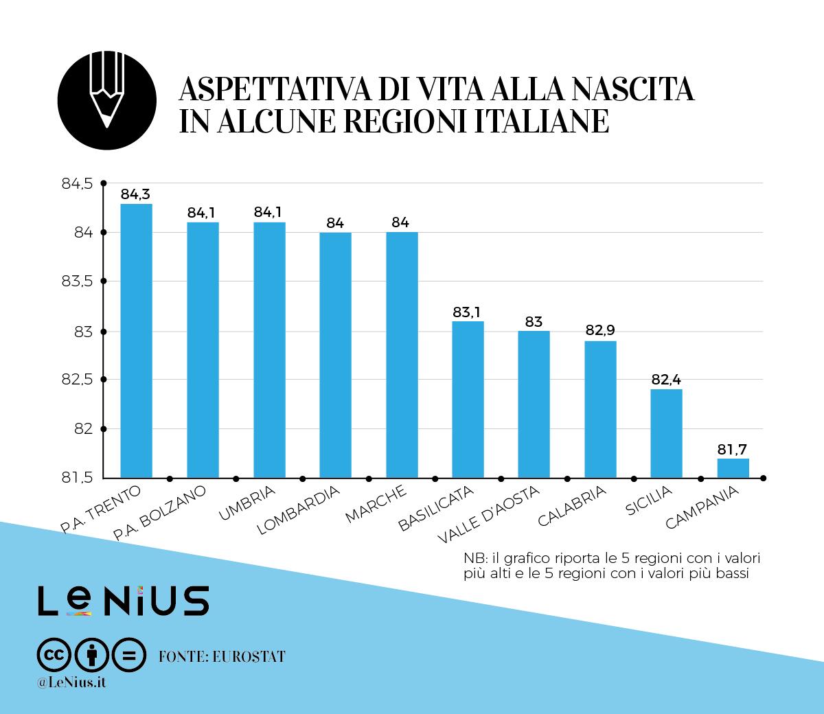 speranza di vita in italia