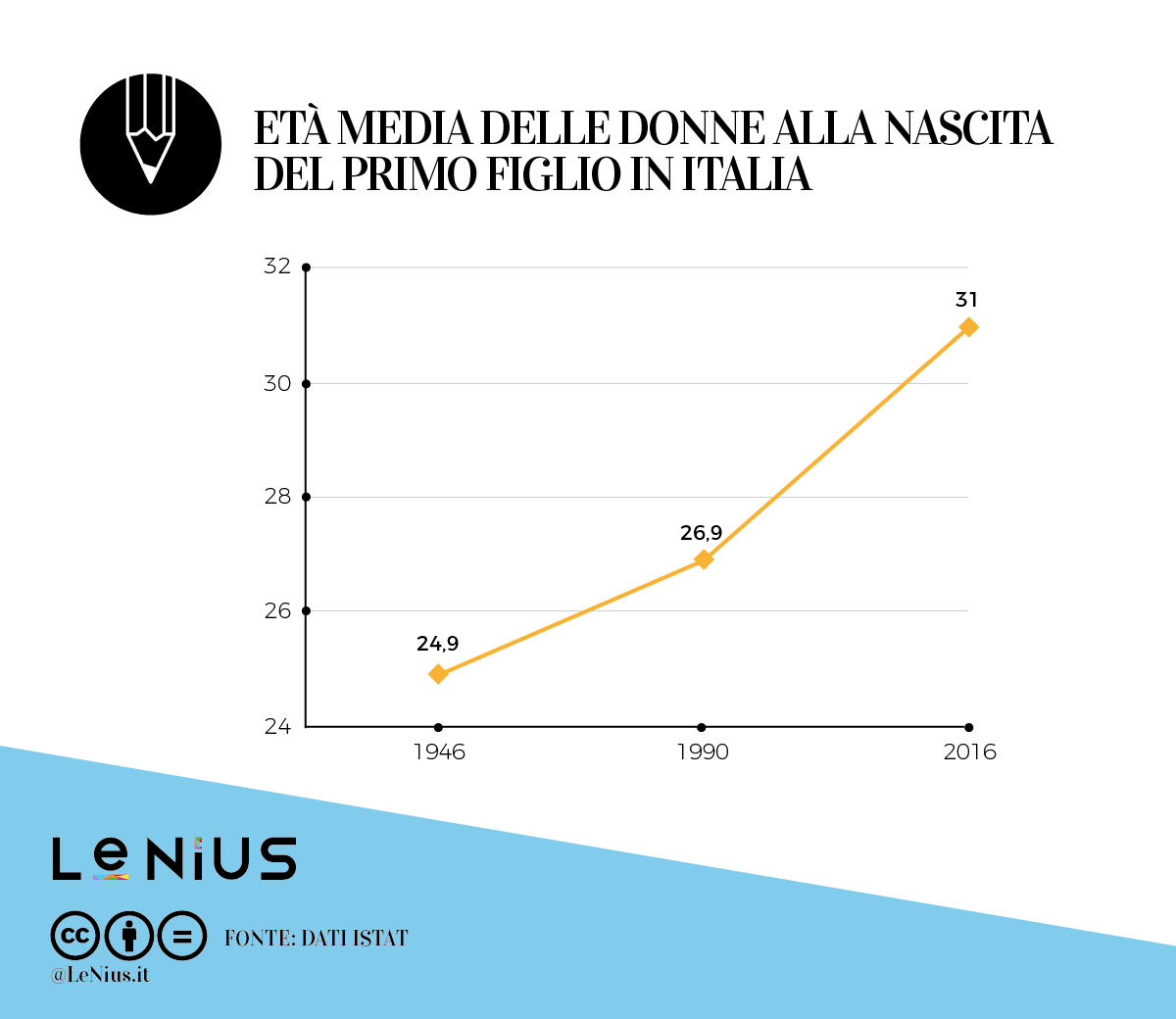 età media primo figlio italia