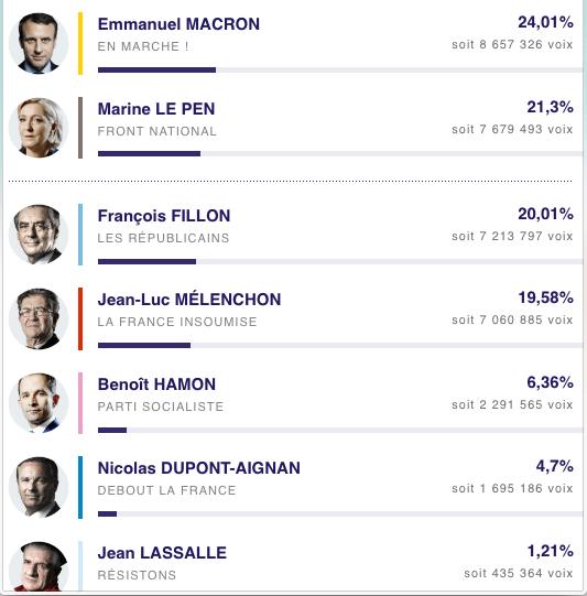 risultati elezioni francia 2017