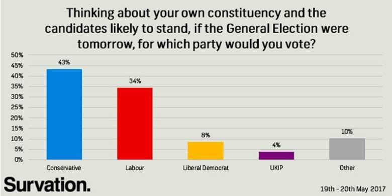 Ultimi sondaggi sulle elezioni in Gran Bretagna dell'8 giugno 2017