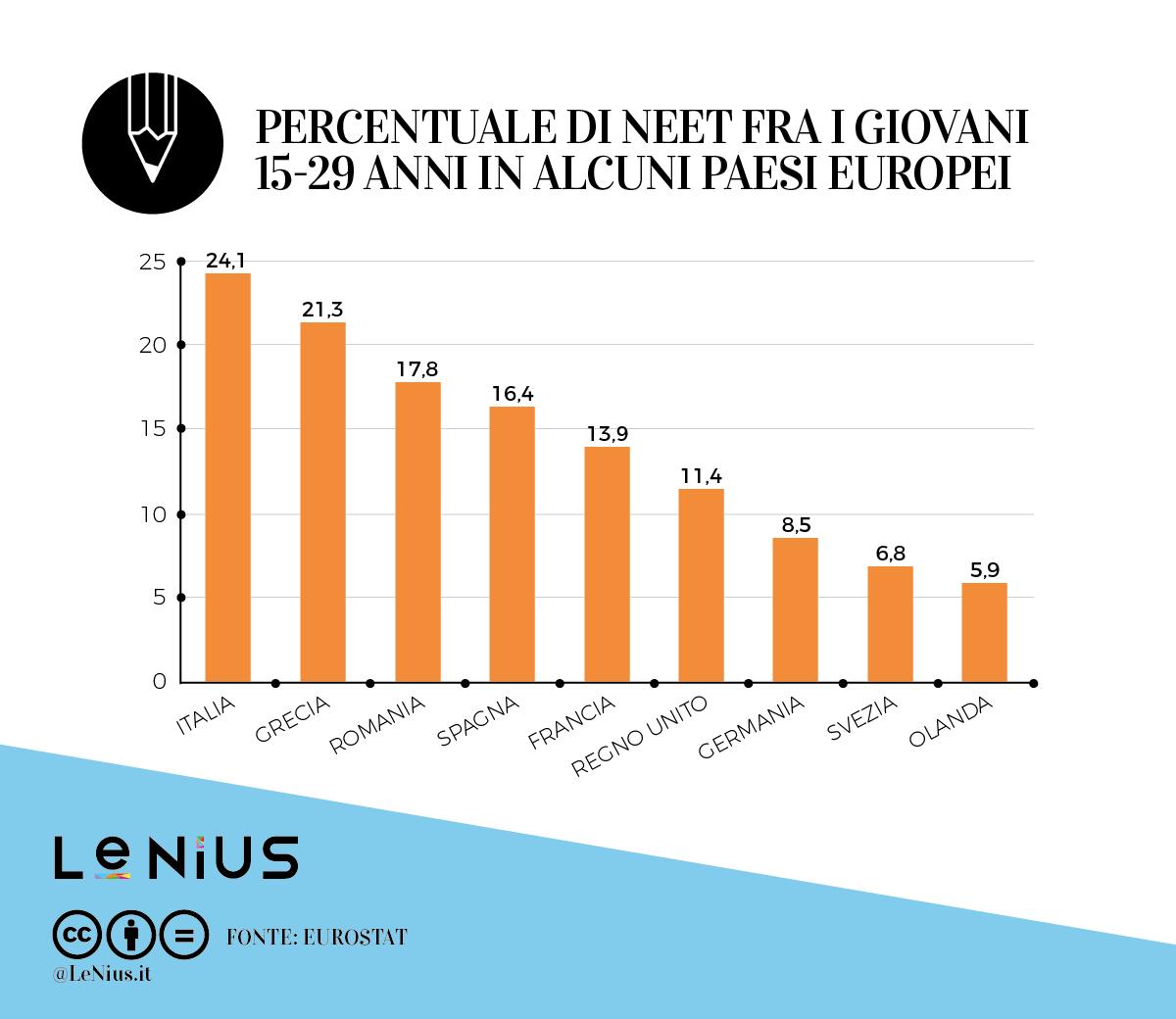 neet in europa