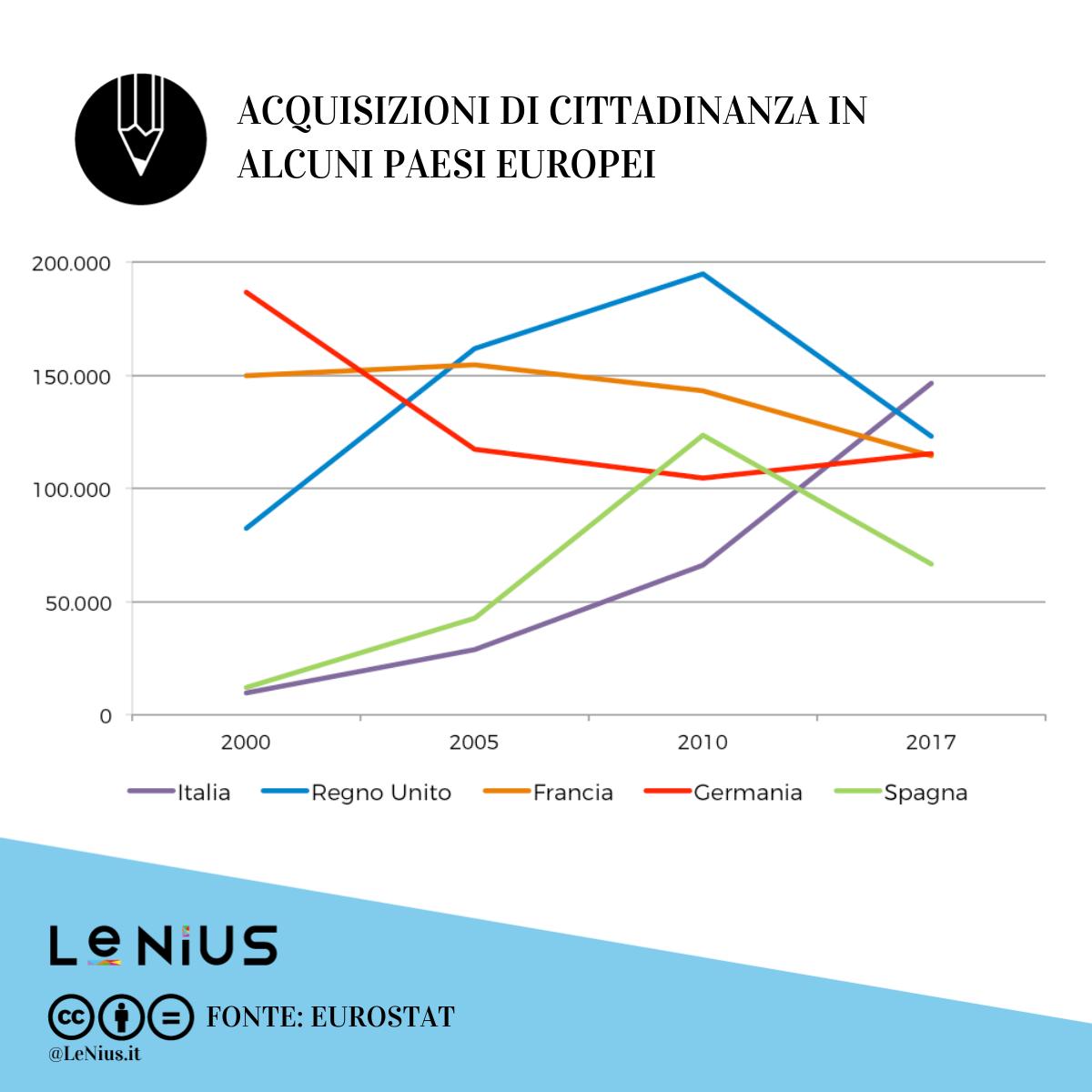 acquisizioni-cittadinanza-europa