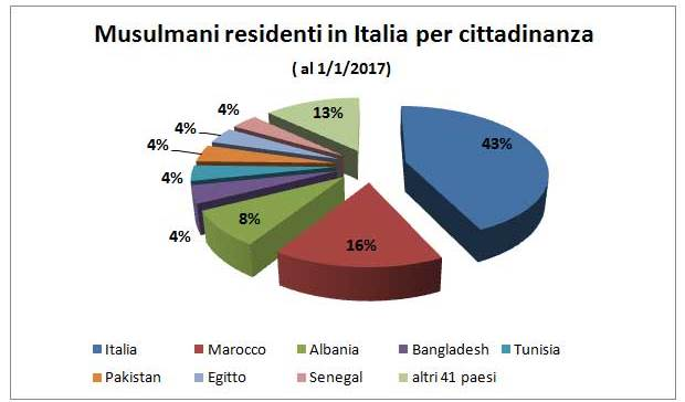 Quanti sono i musulmani in italia stime analisi e proiezioni for Quanti sono i senatori in italia
