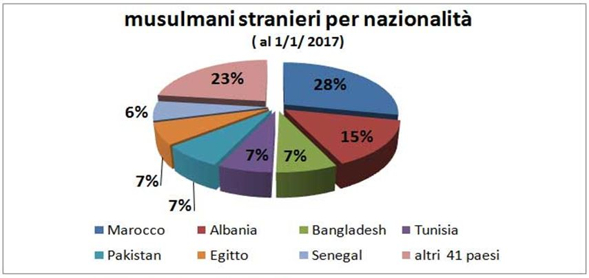 musulmani in italia