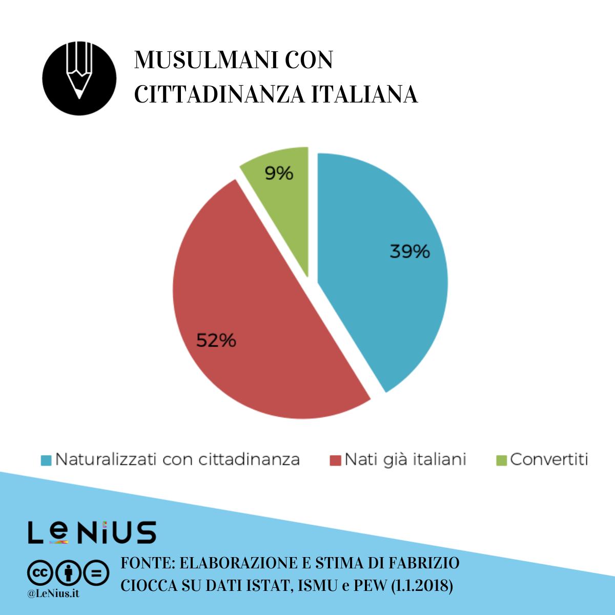 musulmani italiani