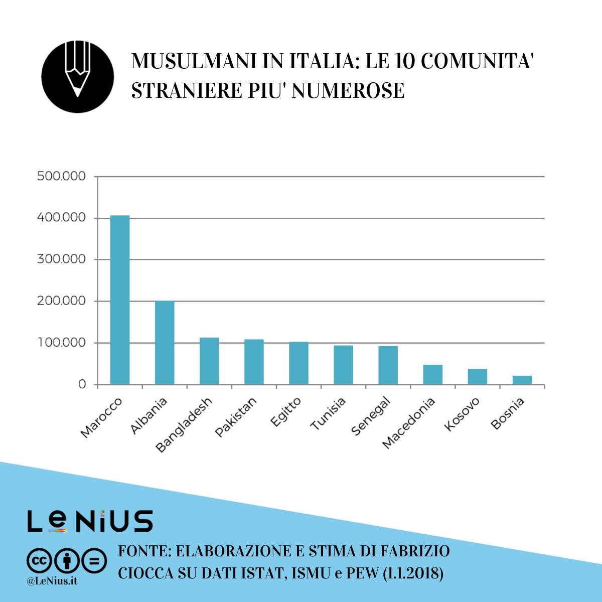 musulmani stranieri in italia