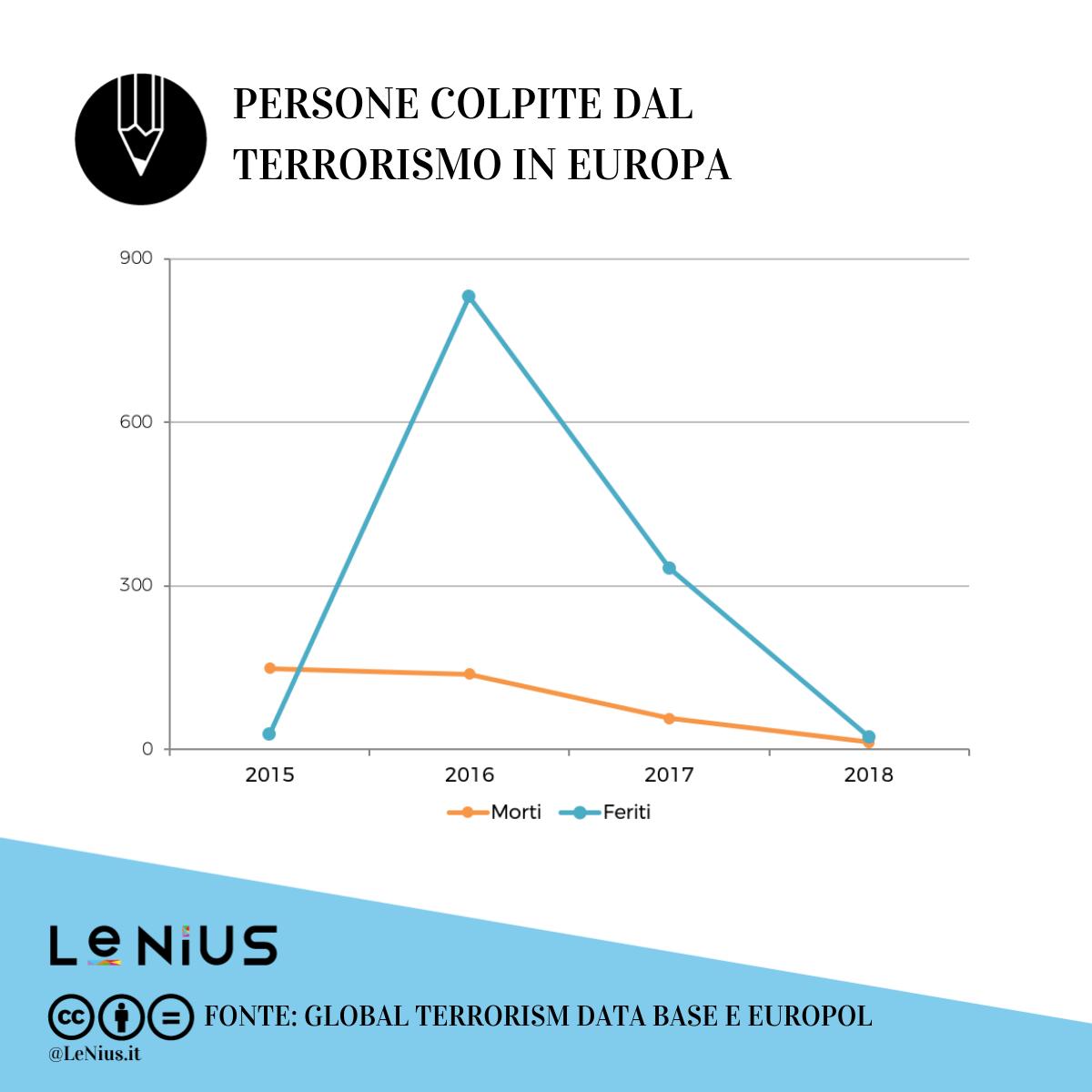 terrorismo in europa