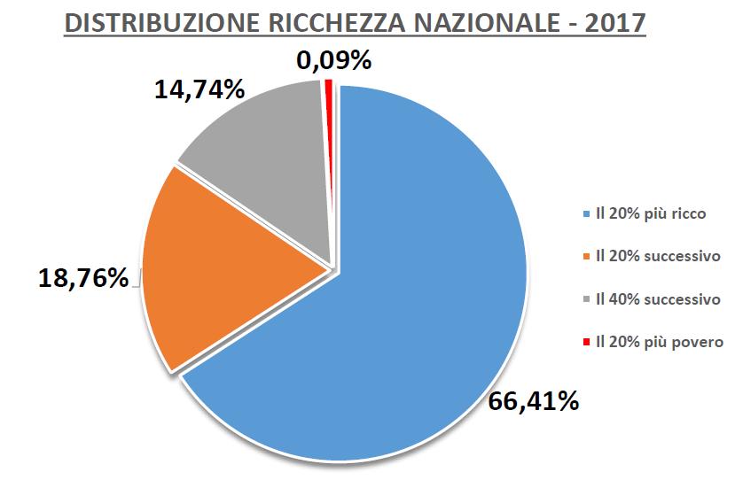 Risultati immagini per disuguaglianza economica italia