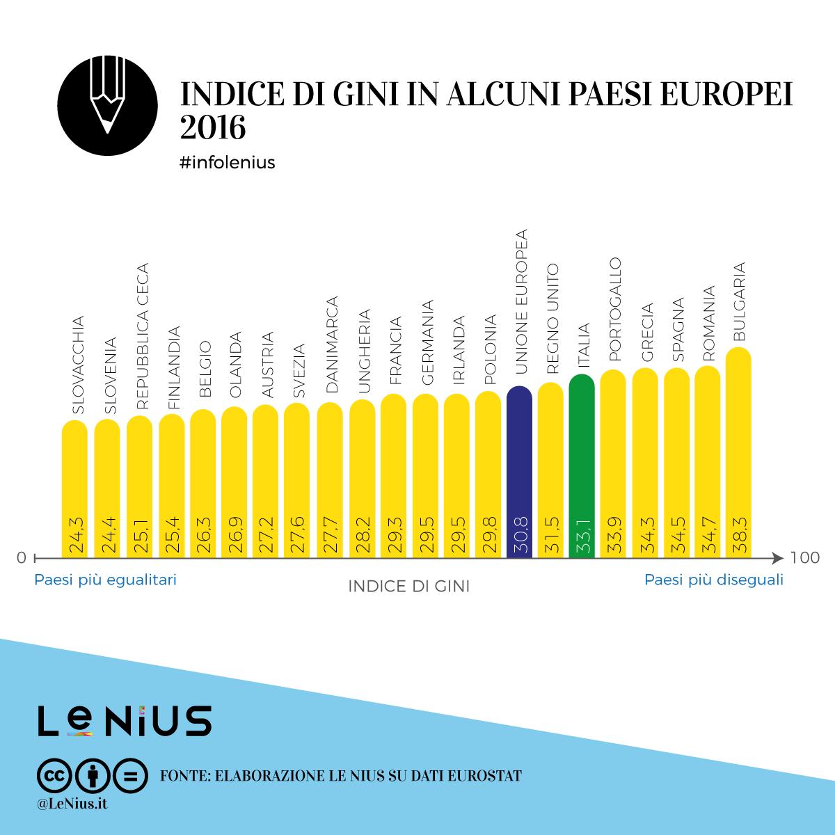 disuguaglianza in europa