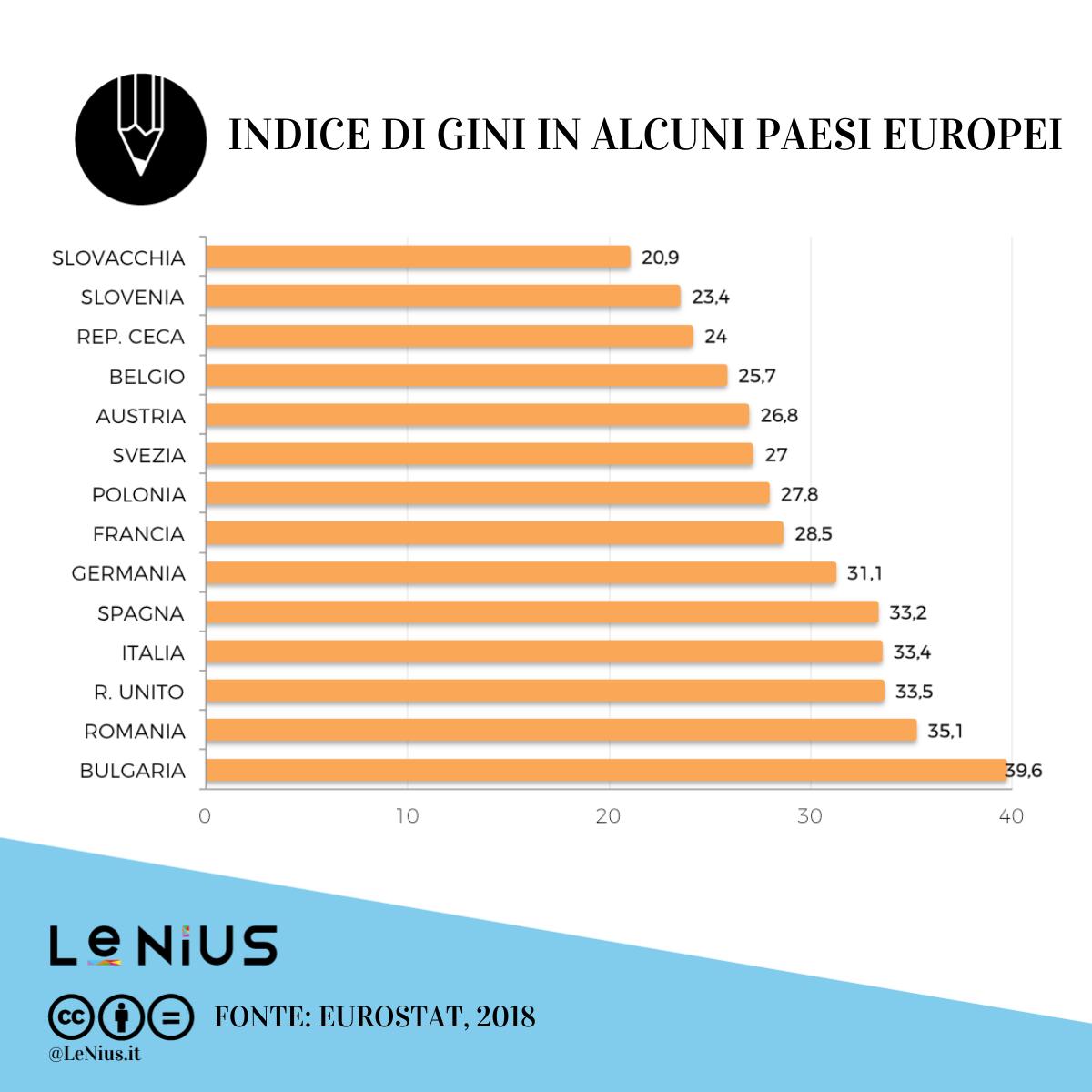 indice di gini in europa