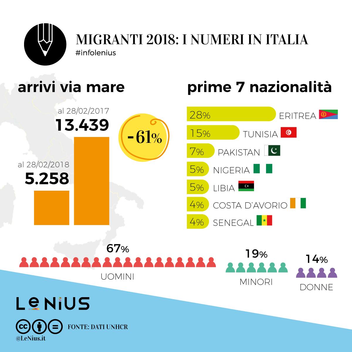 migranti in italia 2018