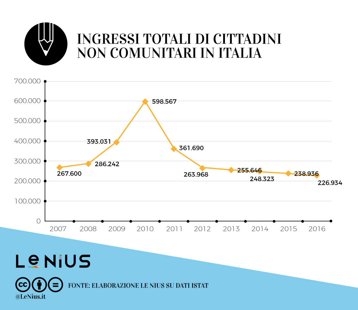 ingressi di stranieri in italia