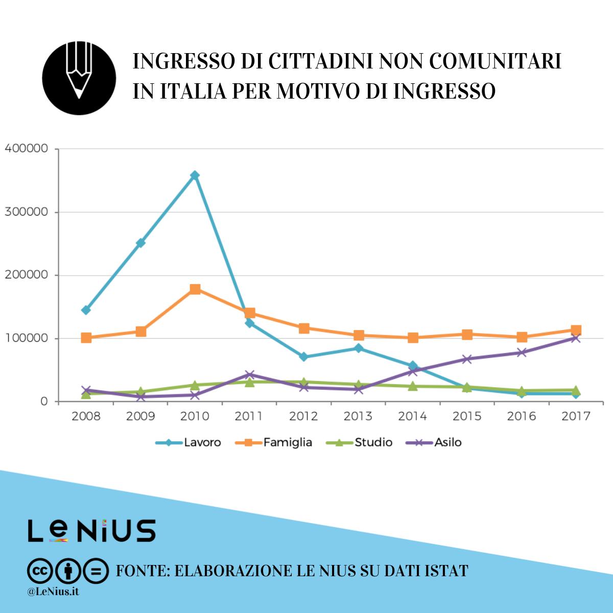politiche migratorie in italia