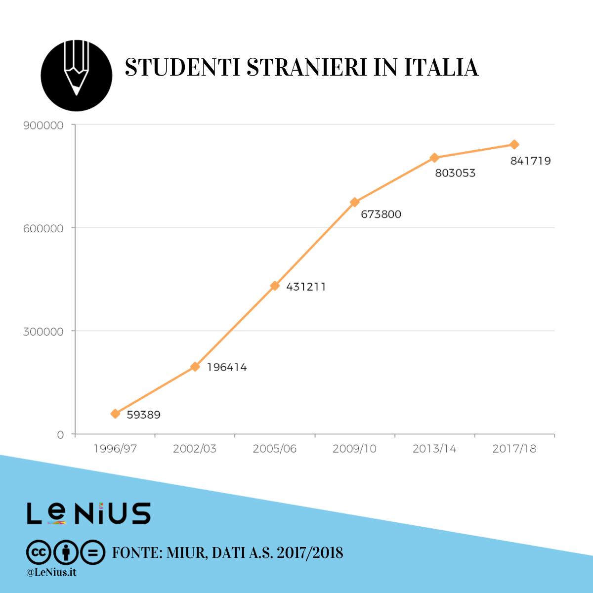 studenti stranieri in italia