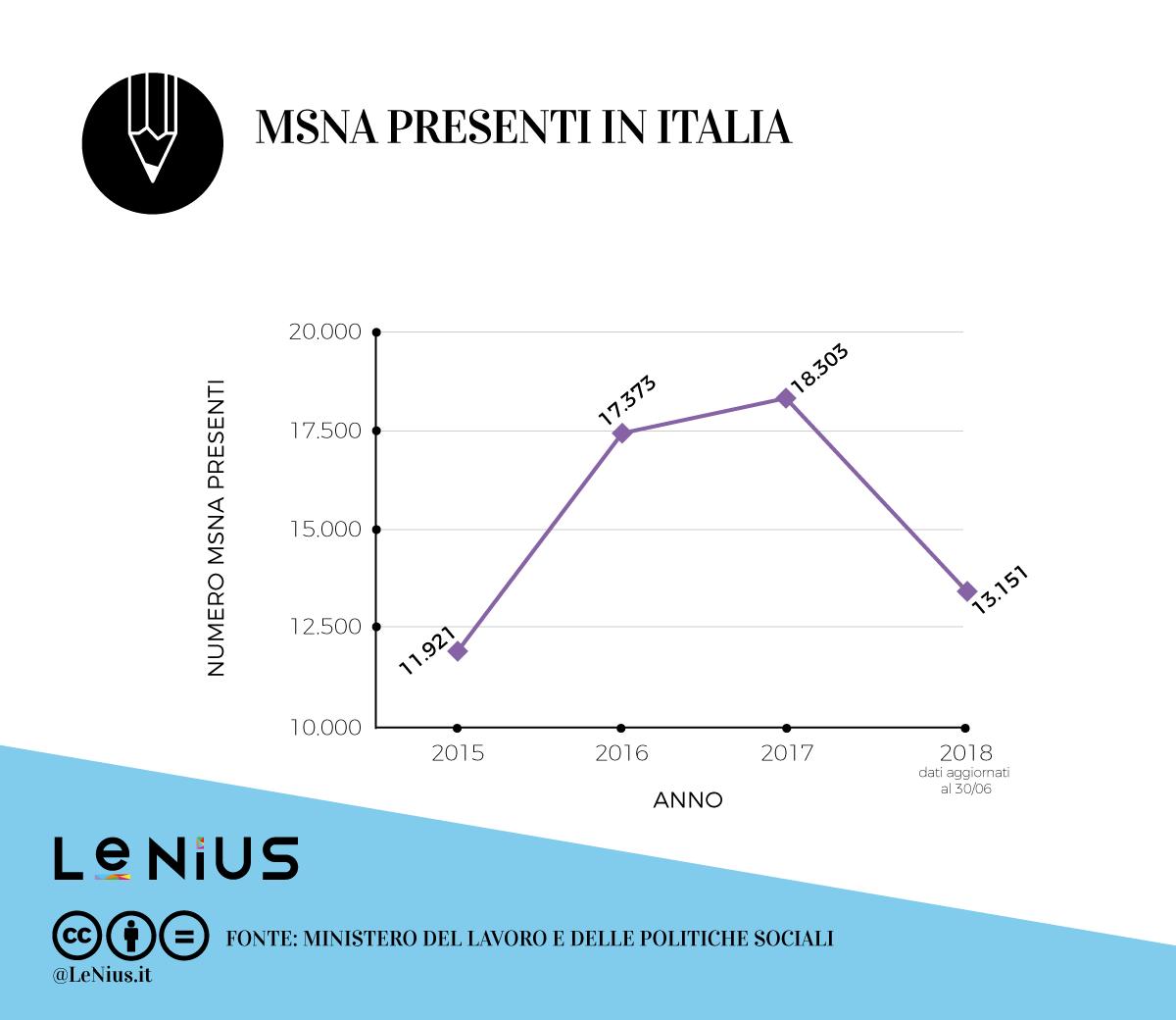 msna in italia