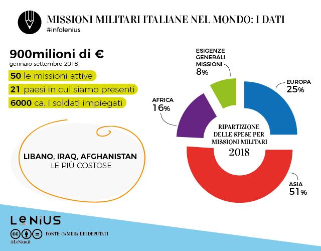 missioni militari italiane internazionali