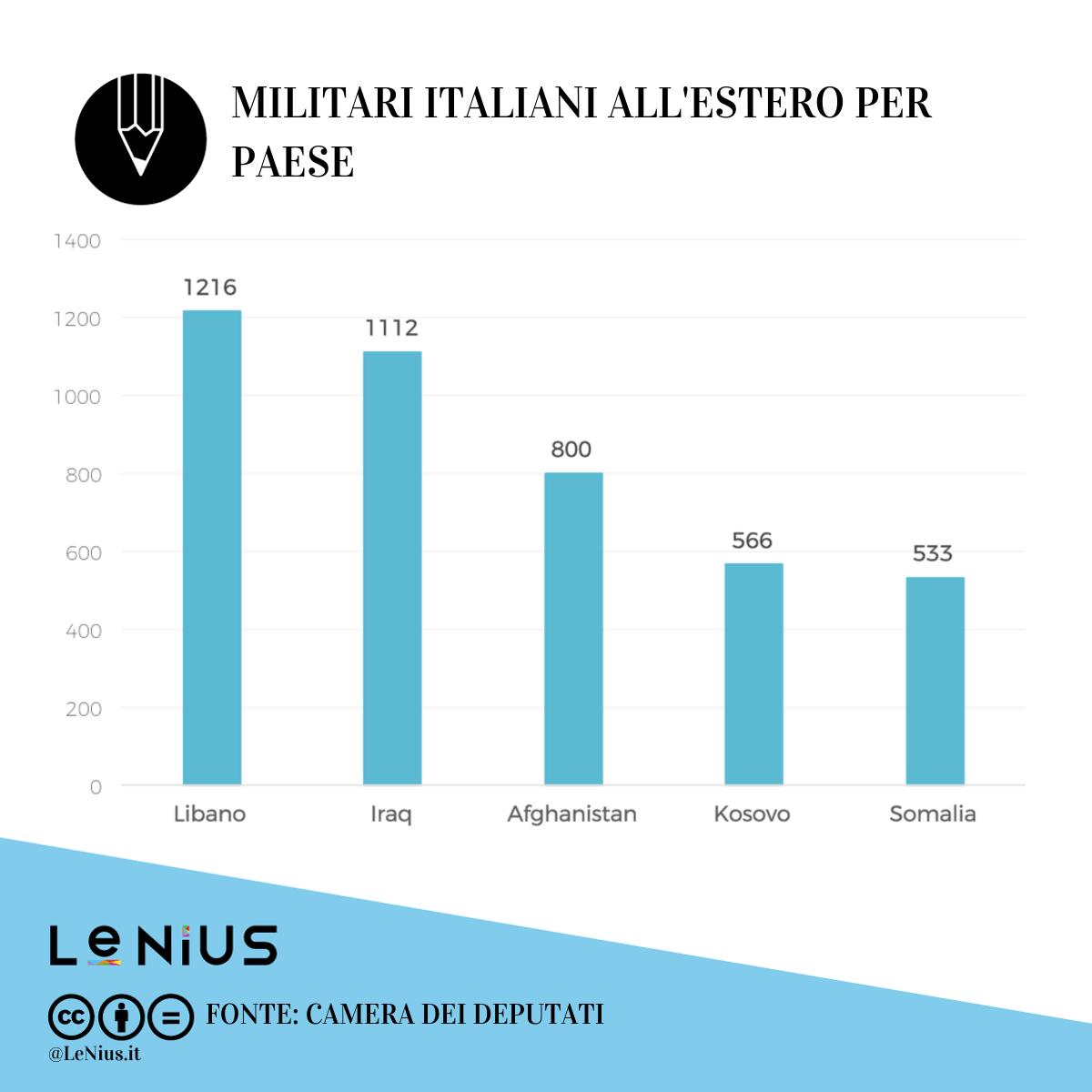 militari italiani all'estero