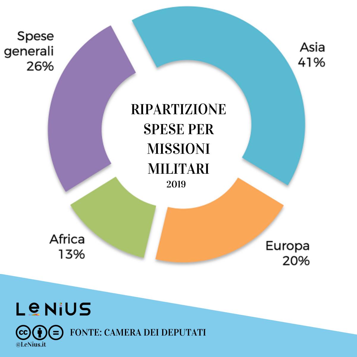missioni militari italiane nel mondo