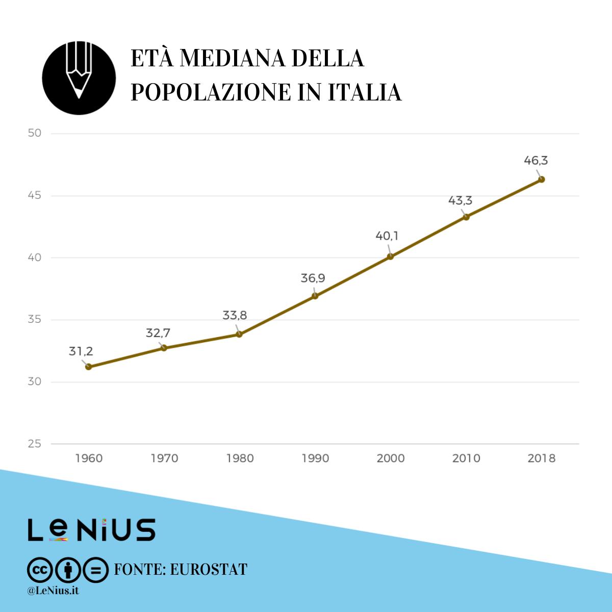 età mediana della popolazione in italia