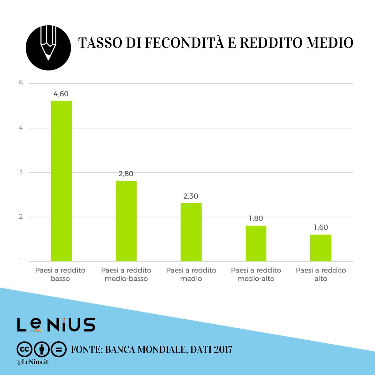 tasso di fecondità e reddito medio