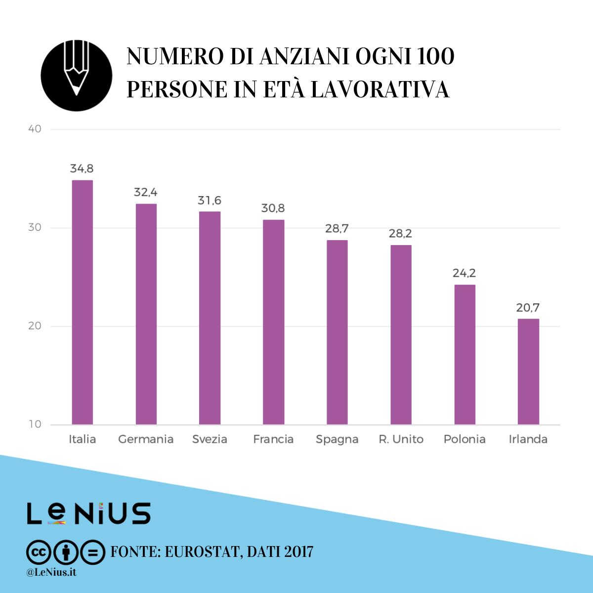 indice di dipendenza in italia